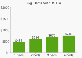 Graph of average rent prices for Del Rio